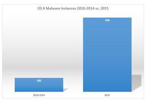Søylen til høyre viser hvor mye OS X-skadevare som ble oppdaget i 2015 i forhold til de fem foregående årene til sammen.