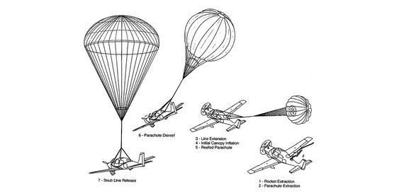 Illustrasjon av redningsskjermutløsning, hentet fra vedlikeholdsmanualen.