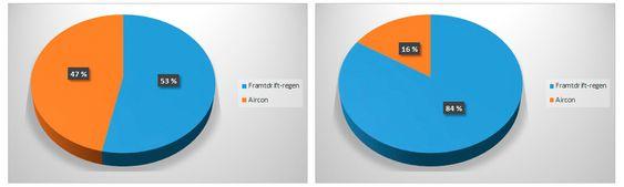Elbilforeningens tall for deres firmabil viser at oppvarming tar svært mye energi i kulden. Fra venstre: forbruk i januar og forbruk i juli.