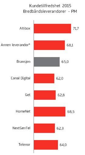 Altibox på topp, med HomeNet hakk i hæl. De mindre leverandørene gjør det bedre enn snittet.