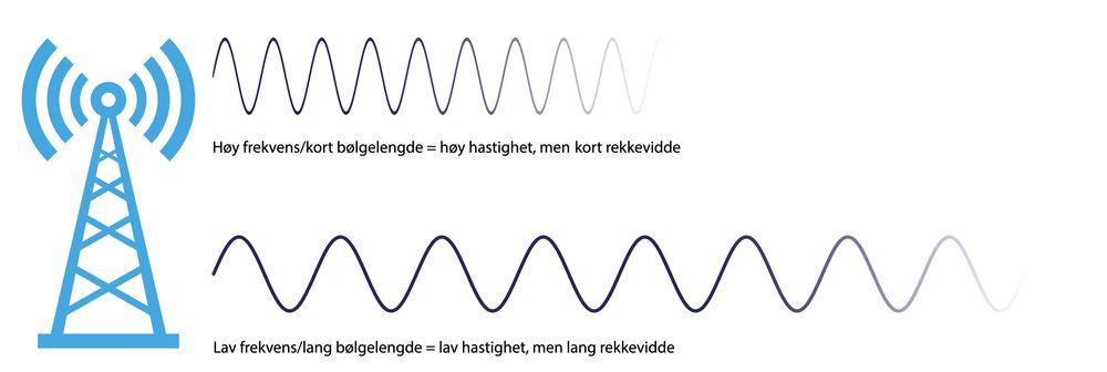 Radiobølger med lav frekvens rekker lenger – men det er ikke mulig å oppnå like høye overføringshastigheter som på høyere frekvenser.