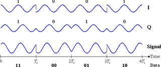 Databits (nuller og ettall) kodes inn i radiosignalet ved hjelp å forskyve fasen til signalet.