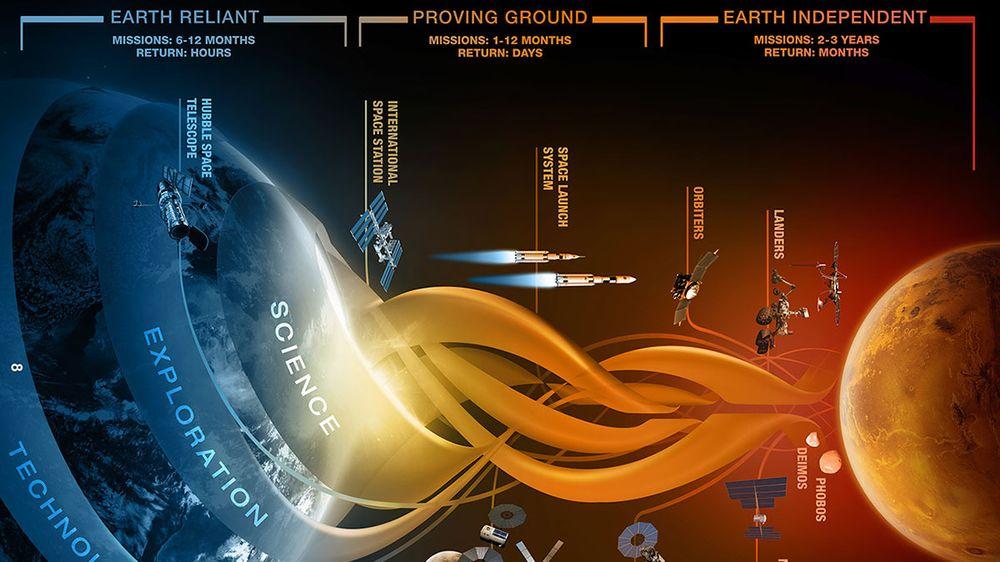 NASA har enorme planer for de neste tiårene.