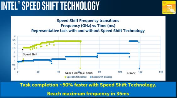 Slik ser det ut når Intel skal vise hvordan Speed Shift kan påvirke ytelsen.
