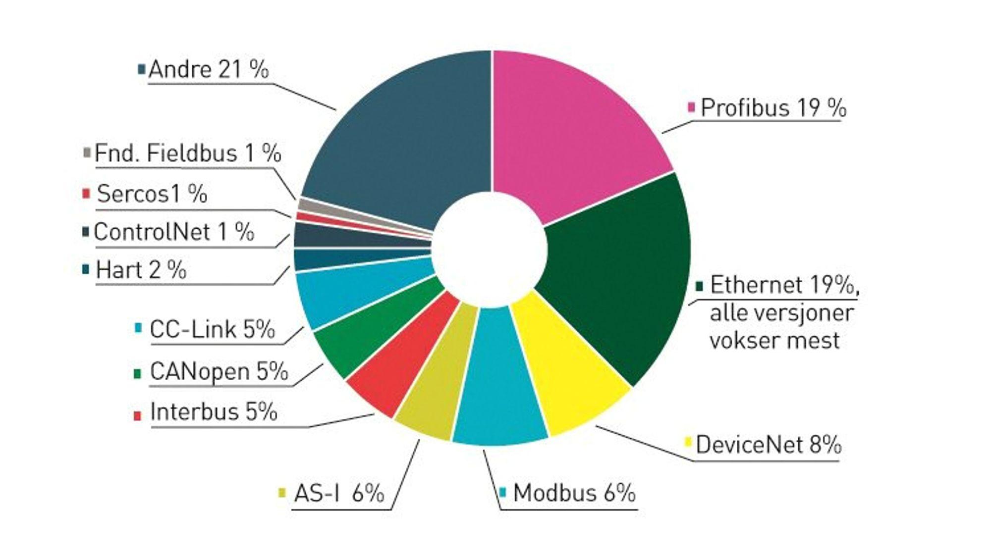 Kakediagrammet viser markedsandeler for forskjellige industrielle nettverksstandarder på verdensbasis. Ethernet vokser med 17 prosent hvert år, og vil bli den dominerende standarden om få år.