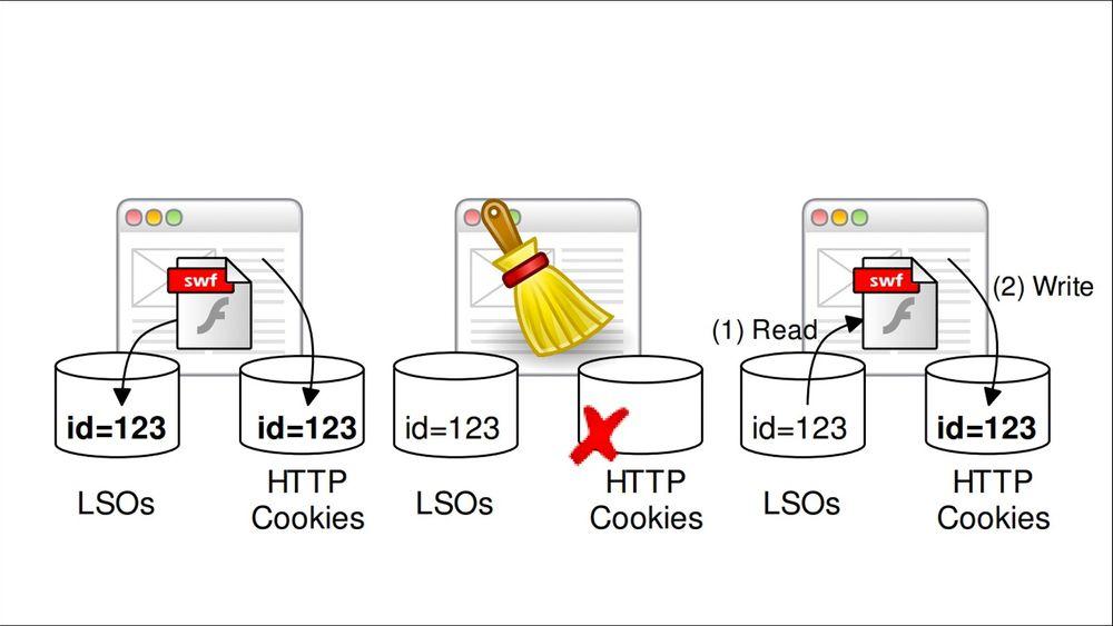 Evercookies bruker flere datainnsamlingsmetoder for å gjøre det svært vanskelig for en vanlig nettbruker å kvitte seg med tredjeparts informasjonskapsler. Her illustreres sletting av en HTTP cookie som fører til gjenopprettelse fra en såkalt Flash-cookie.