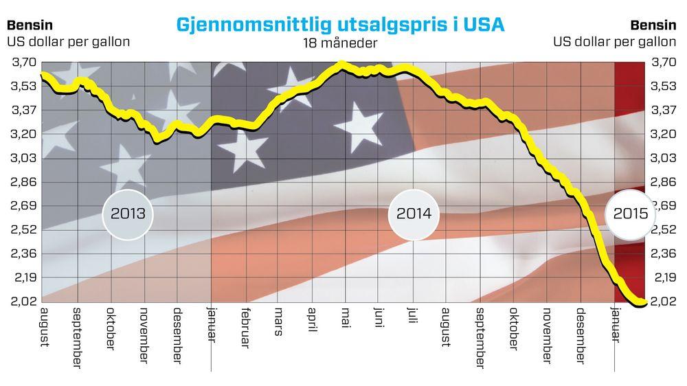Så mye har bensinprisene i USA stupt de siste 18 månedene.
