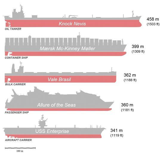 Sammenlikning av de største skip i ulike segmenter. Maersk Triple E-klassen er 400 meter lange, 59 meter brede og er på 194.153 dødvekttonn.