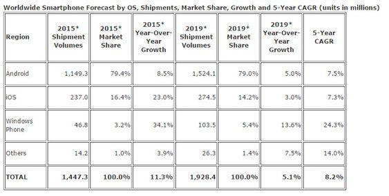 IDCs nyeste prognose for smartmobilmarkedet 2015 til 2019.