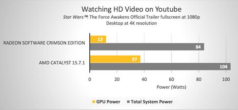 Grafikkortet vil bruke mindre strøm enn tidligere når du ser på video.