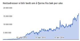Graf som viser økning i antall forespørsler fra 2011 og frem til i dag.