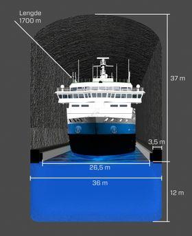 Stad skipstunnel på 1,7 kiometer vil bli 37 meter høy over havet og 12 meter under havnivå. Den sprenges ut i 36 meters bredde. For å unngå at skip slingrer inn i fjellsida, blir det 3,5 meters fendere på hver side slik at bredden blir 26,5 meter ved havoverflaten.