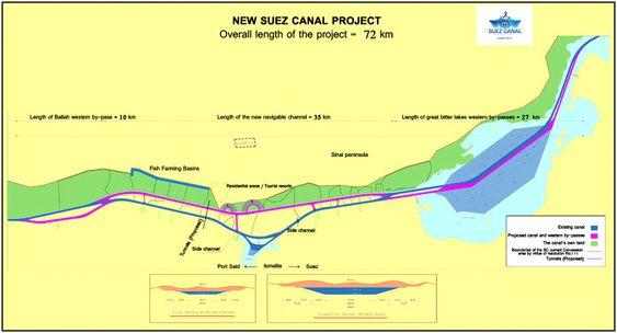 Suezkanalen er totalt på 162 kilometer. Utvidelsesprosejektet omfattet 72 kilometer. I løpet av bare ett år er 35 kilometer ny kanal gravd ut og 37 kilometer gjennom de store passasjene er mudret for å øke seilingsdybden til 24 meter. Mørk blå farge viser eksisterende kanal og led, mens lilla markerer det som er gravet ut og mudret.