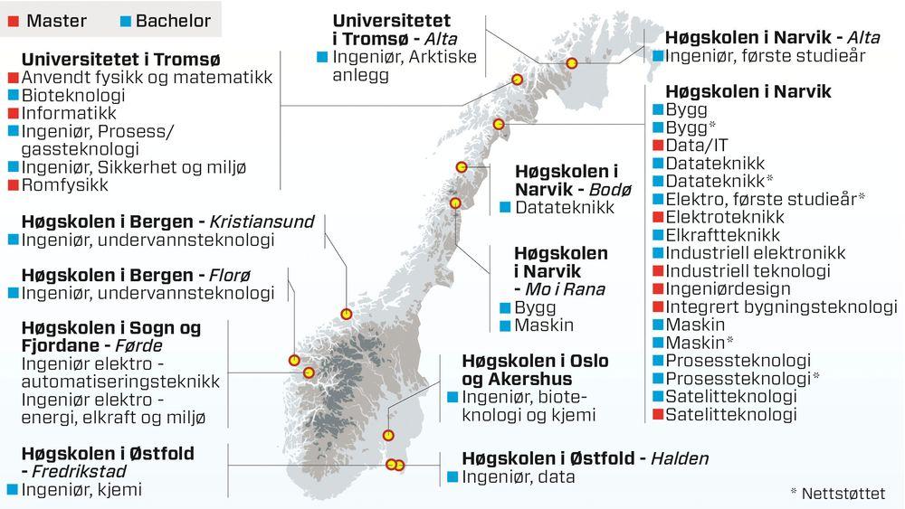 I skrivende stund har 36 ingeniørstudier, fordelt på seks ulike studiesteder, på i alt 11 steder i landet, fremdeles ledige studieplasser.