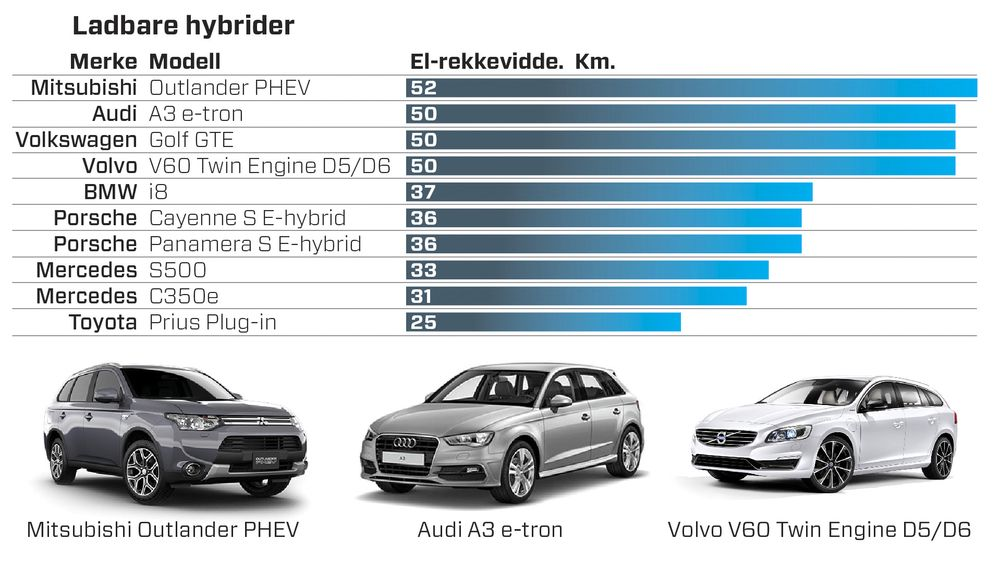 Tabellen viser rekkevidde etter NEDC-standarden for ladbare hybrider i salg i dag.