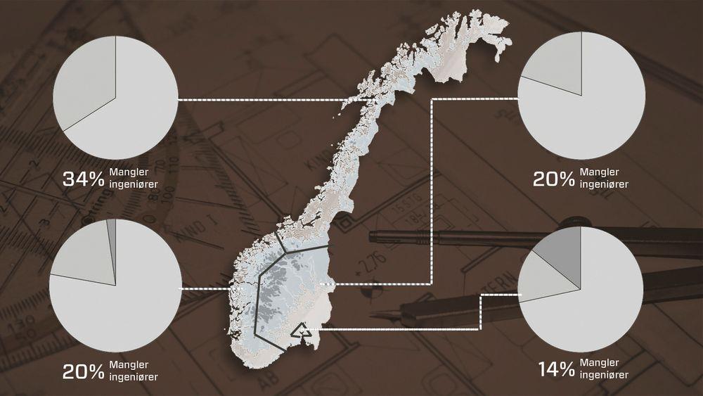 34 prosent av de spurte ordførerne i Trøndelag og Nord-Norge oppgir at de ikke har tilstrekkelig ingeniørkompetanse i kommunen. (se alle tallene lenger ned i saken).