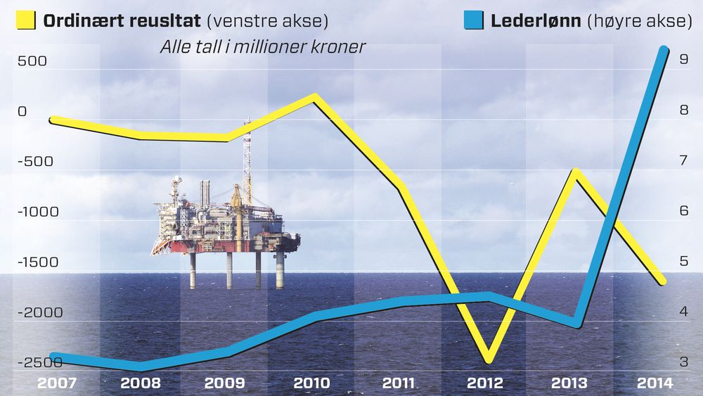 Den blå kurven viser utviklingen av utgiftene Talisman har hatt til lederlønn de siste årene. Den fikk et bratt hopp i fjor. Den gule kurven viser utviklingen av det ordinære resultatet til Talisman i Norge.