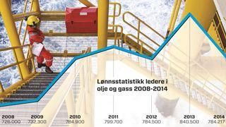 Nå synker lederlønningene i oljebransjen
