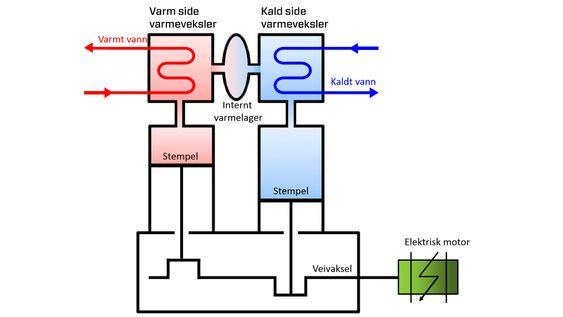 Slik virker varmepumpen: Varmepumpen fungerer ved at arbeidsmediet som er heliumgass komprimeres med noenlunde jevn høy temperatur. Varmen avgis som hettvann- eller damp. Så ledes heliumgassen gjennom et termisk lager i form av tett stålull, der gassen kjøles ned til lav temperatur. Gassen kan nå utvide seg og hente varme fra varmekilden. Til slutt får gassen varmen tilbake fra det termiske lageret, og er klar for neste ekspansjon.