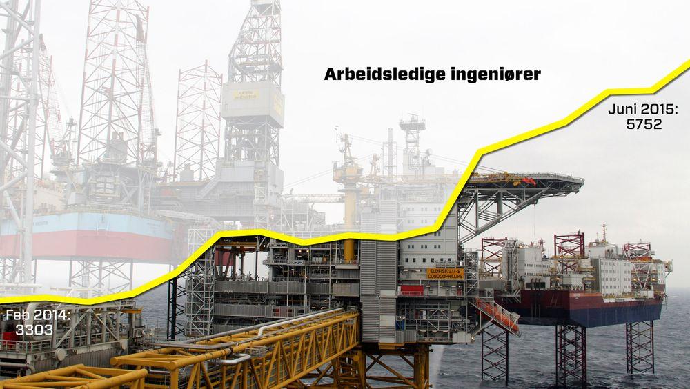 Utviklingen i registrerte arbeidsledige innen ingeniør og ikt-fag fra februar 2014 til juni 2015.