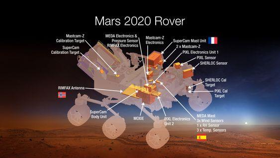 Konsepttegning av Mars 2020-roveren og plasseringen av de sju nye instrumentene, inkludert norske Rimfax.