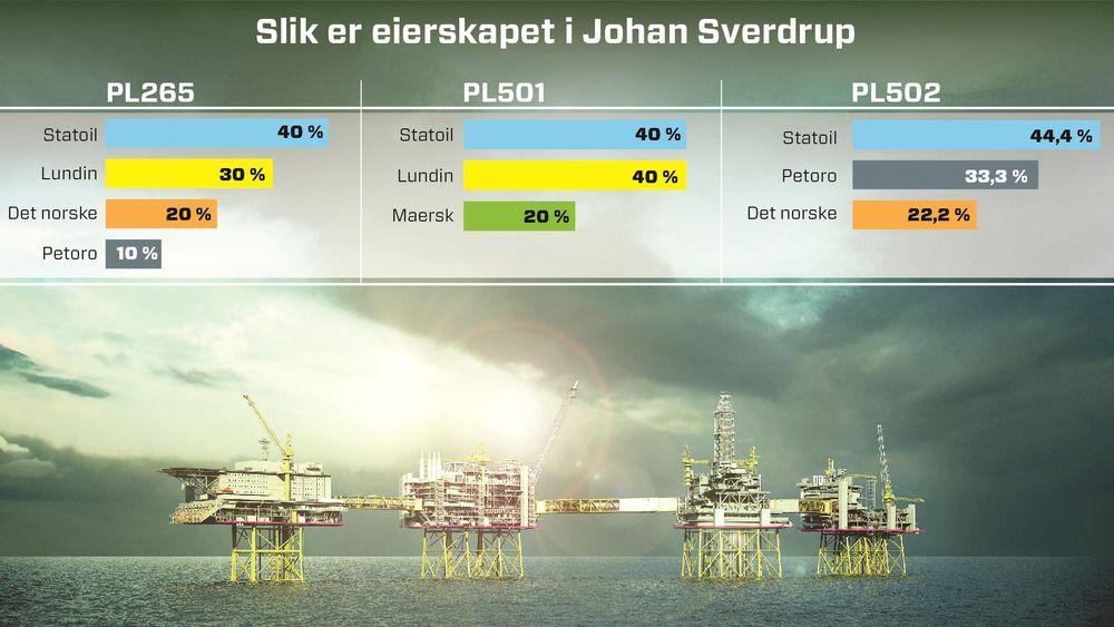Olje- og energidepartementet har nå vedtatt den endelige fordelingen av eierandeler i Johan Sverdrup-feltet.