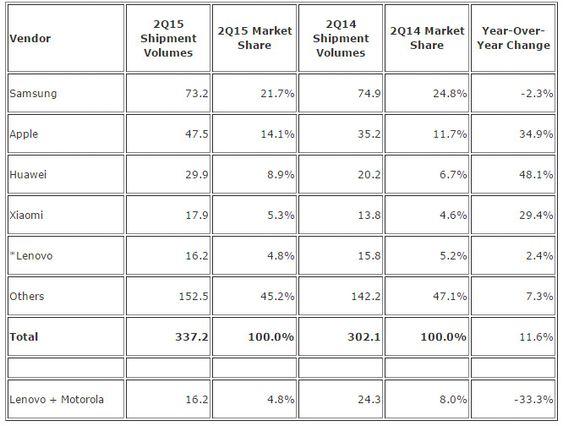 De største leverandørene av smartmobiler i andre kvartal av 2015, ifølge IDC.