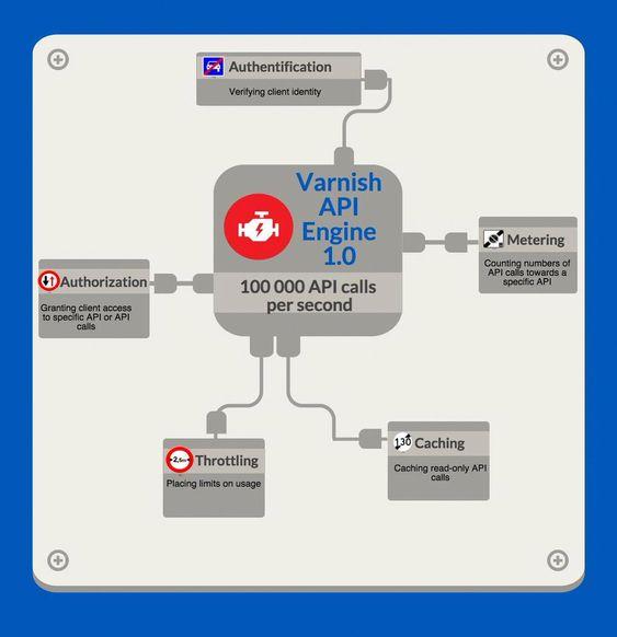 Oversikt over hva den første utgaven av Varnish API Engine tilbyr av funksjonalitet og skalerbarhet.