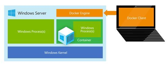 Komponentene i en Windows Server-konteiner som kjøres i Docker.
