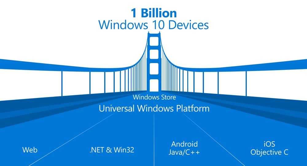 Microsoft planla i våres fire «broer» for å portere eksisterende apper til Windows 10. Nå er det uklart om Android-broen vil bli fullført.