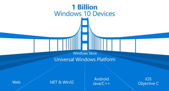 En milliard Windows 10-enheter og støtte for apper fra konkurrerende plattformer er stikkordene.