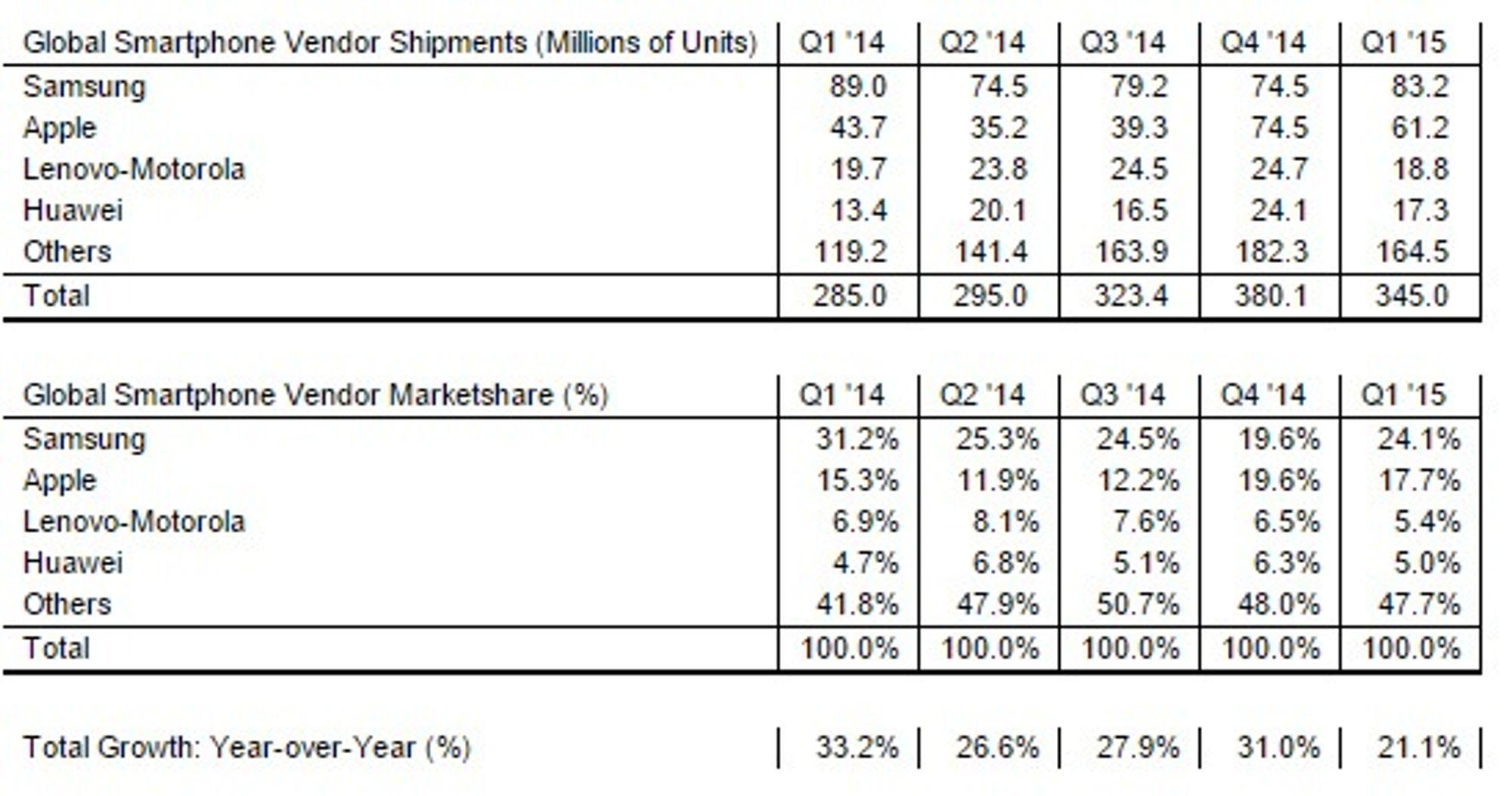 Smartmobilmarkedet i 1. kvartal av 2015.