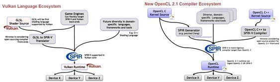 Kompilatorøkosystemer for Vulkan og OpenCL 2.1