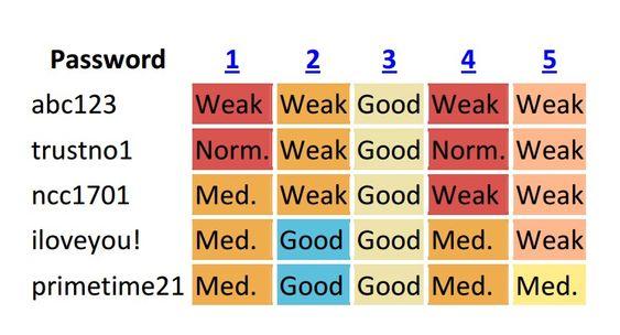 Det er stor forskjell på hvor sikker ulike passordtestere mener at et gitt passord er. Ingen av de testede passordene som er testet er særlig sterke.