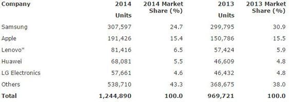 Salget av smartmobiler i 2014, fordelt på leverandører.