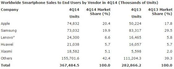 Salget av smartmobiler i fjerde kvartal av 2014, fordelt på leverandører.