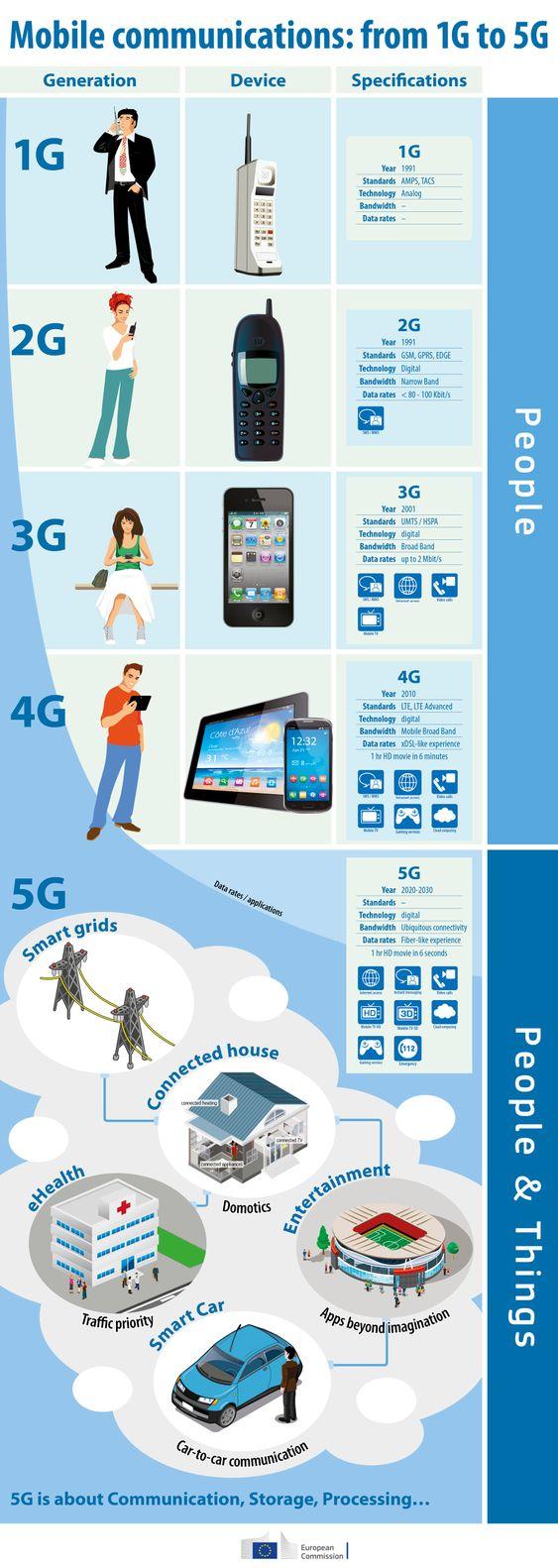 Veien til 5G.