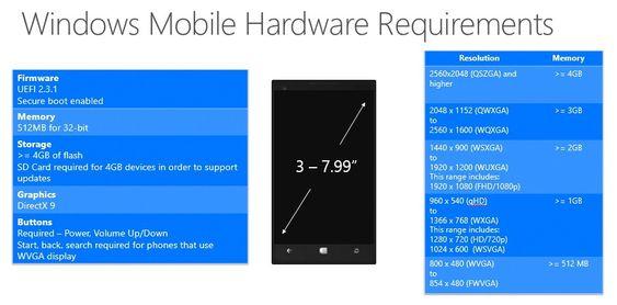 Minimumskrav til smartmobiler som skal leveres med Windows 10.