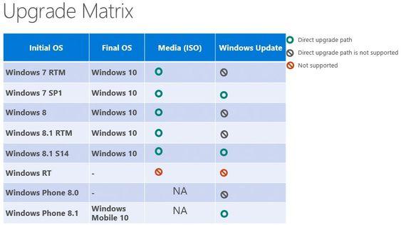 Oppgraderingsmulighetene til Windows 10 fra dagens Windows-utgaver.