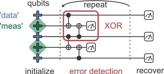 Feilkorrigeringen er basert på at måle-qubitene kan oppdage feil i data-qubitene ved hjelp av kvantelogiske XOR-porter.