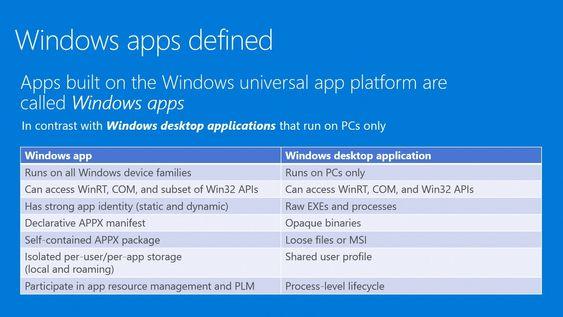 En beskrivelse av de to ulike kategoriene av applikasjoner som kan kjøres i Windows 10.