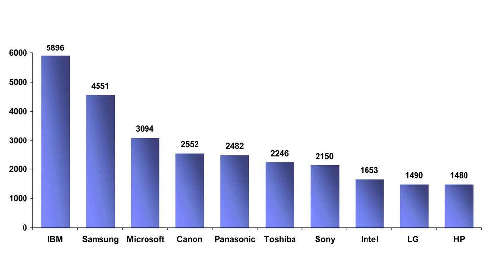 Patenter innvilget av USAs patentkontor til verdens ti mest innovative selskaper i 2010.