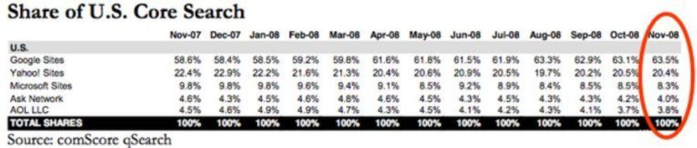 Google vokser seg stadig sterkere i det amerikanske søkemarkedet. Nå viser ferske tall fra Comscore at de får god drahjelp fra videotjenesten Youtube.