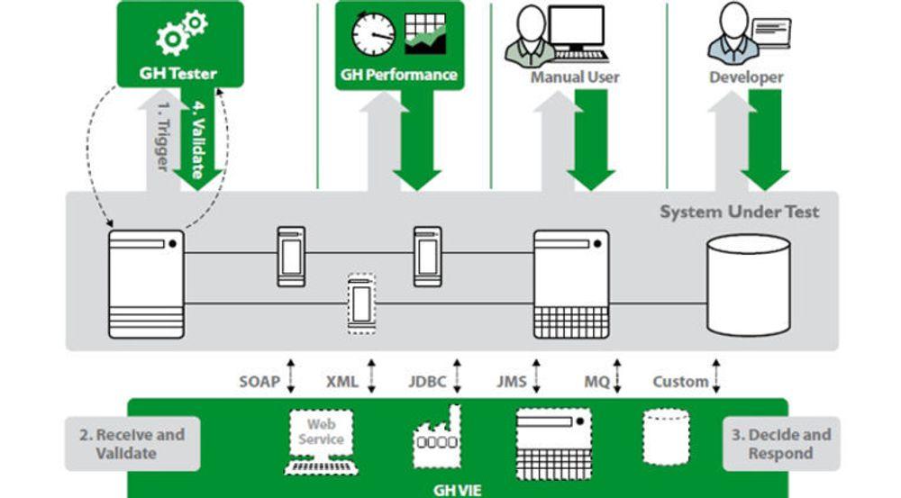 Green Hat (GH) leverer en testsuite med hovedkomponentene Tester, Performance og VIE, for å teste funksjonalitet og ytelse til sammensatte applikasjoner. Systemet under testing spiller på interne og eksterne ressurser. De eksterne ressursene simuleres av suitens VIE (Virtual Integration Environment).