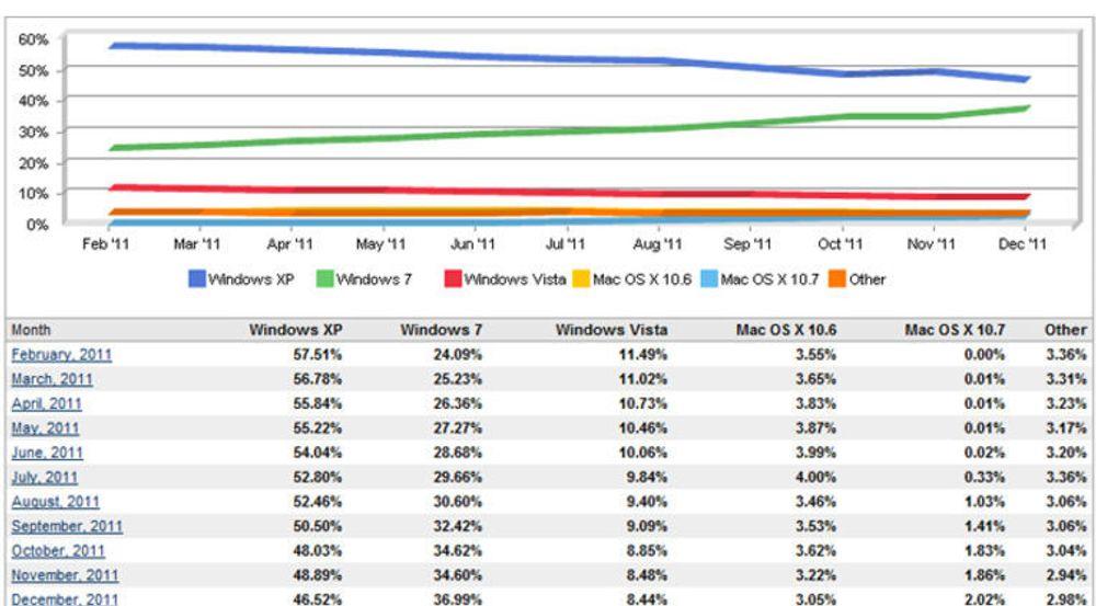 Brukerandeler, operativsystemer for pc-er, for perioden februar til desember 2011.