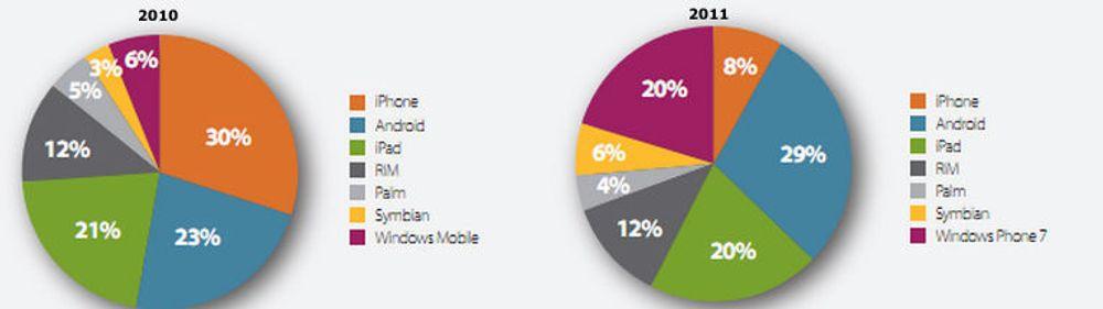 Plattformpreferanser til mobile utviklere, for henholdsvis 2010 og 2011.