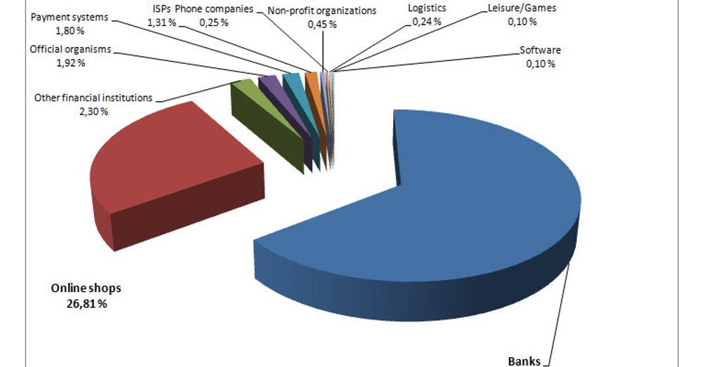 Hver uke oppretter svindlere 57 000 nye falske nettadresser. De fleste av dem misbruker varemerker til populære banker og nettbutikker.