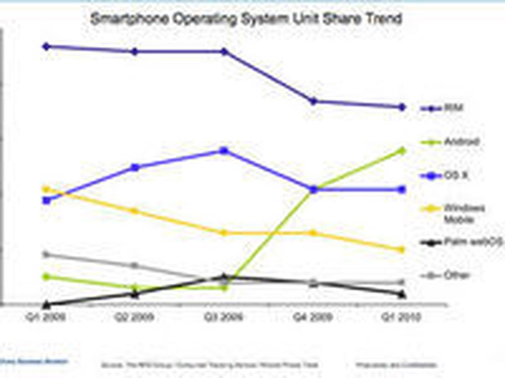 Android danker ut iPhone i USA