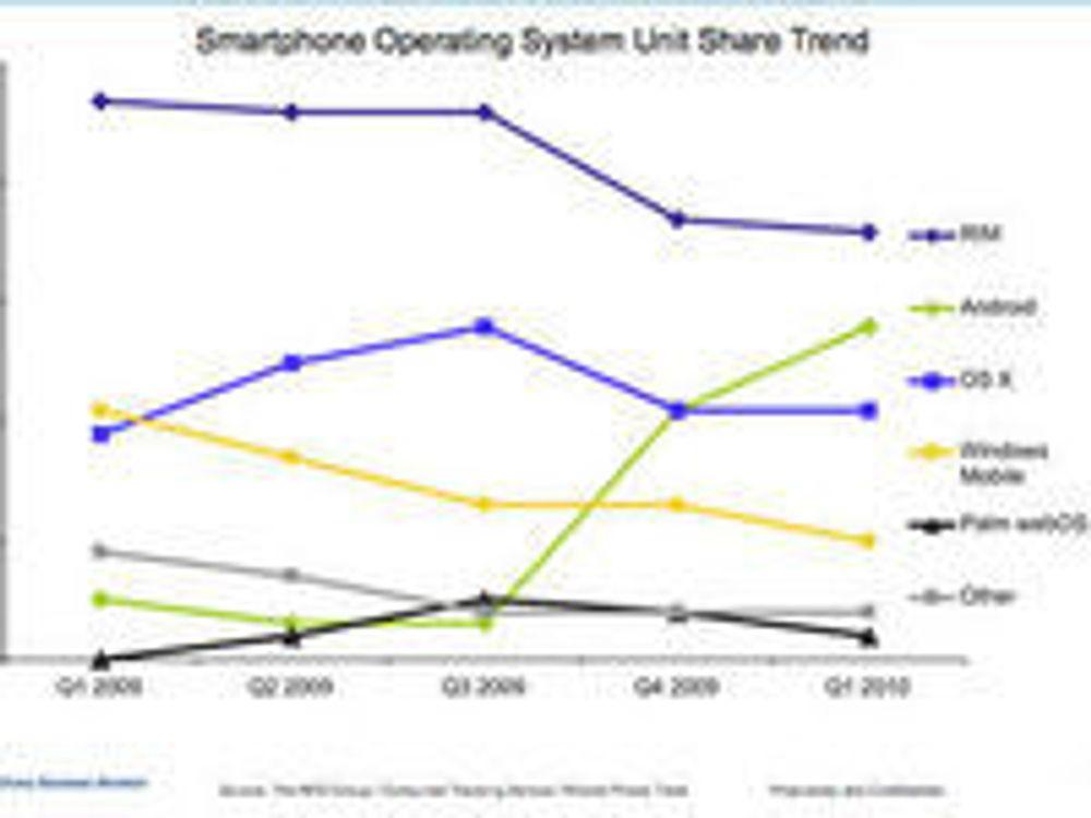 Android danker ut iPhone i USA