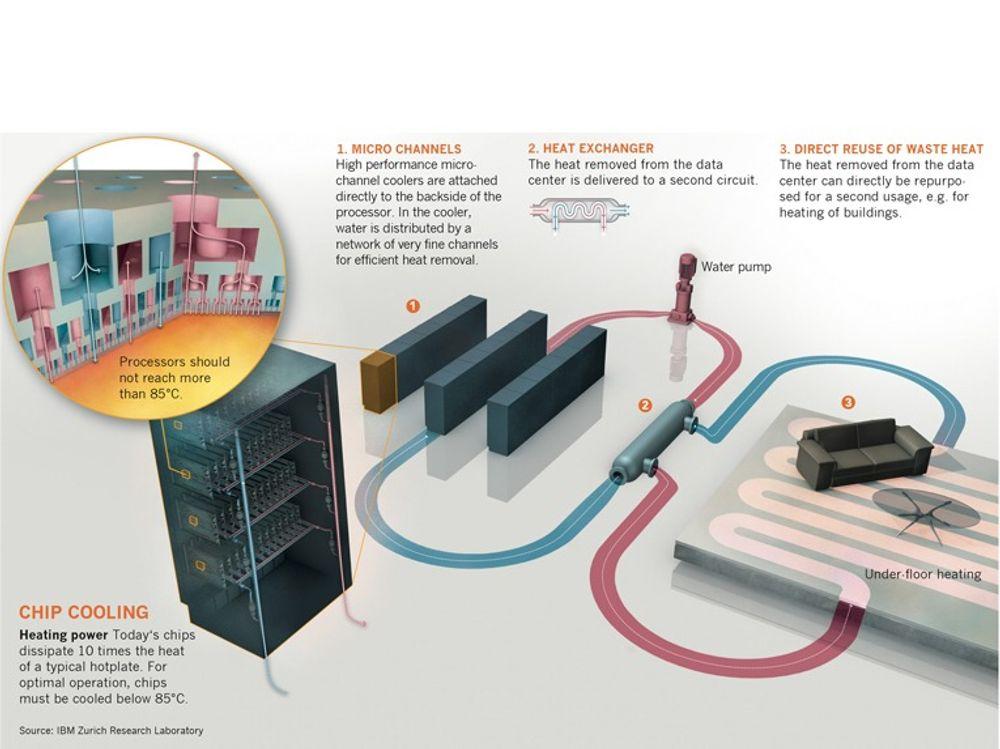 Aquasar er et system som kjøler ned IBMs bladservere med vann. Trinn 1 er et system med vann i mikrokanaler, som frakter varmen bort fra prosessoren. Trinn 2 er varmeutveksleren som overføre varme fra prosessorkretsen til en annen krets. I trinn 3 vises et eksempel på annen krets: Vannbåren gulvvarme i kontorlokaler.